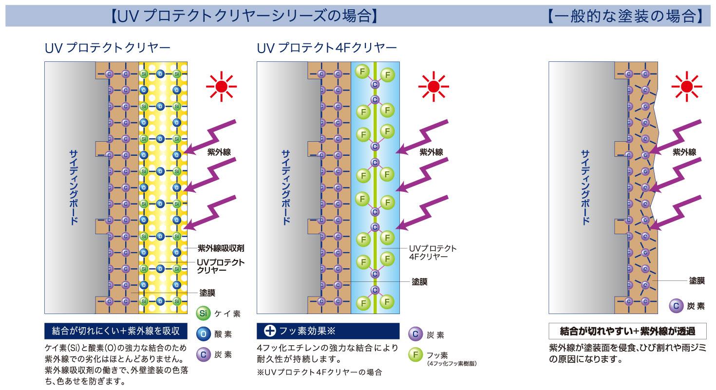 下地の模様が活かせると話題のUVプロテクトクリヤーの耐久性の説明画像