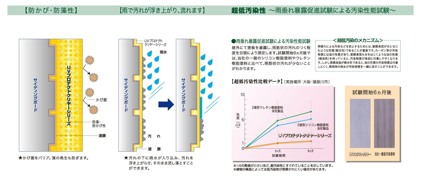 下地の模様が活かせると話題のUVプロテクトクリヤー低汚染性の説明画像